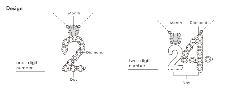 Design one digit number(一桁の数字の場合) two digit number(二桁の数字の場合)