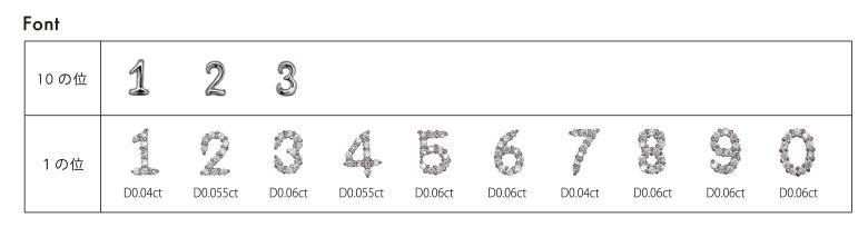 Font 1の位と10の位のフォント